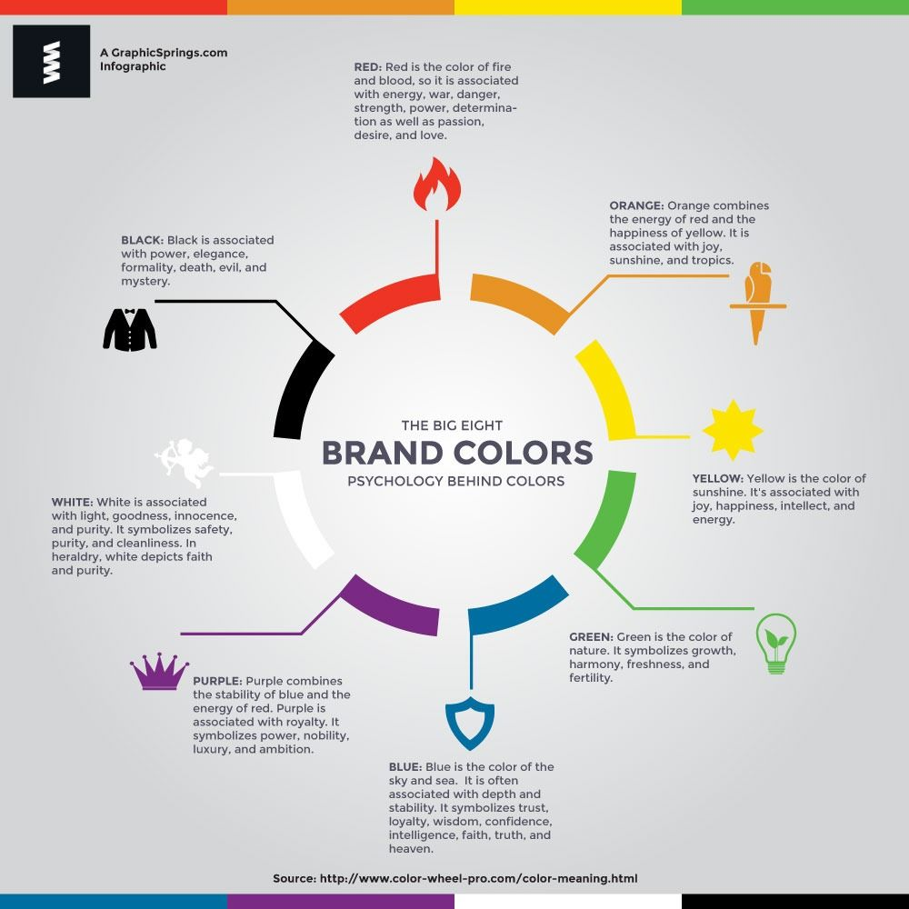 Infographic Psychology Behind Colors